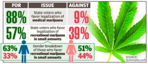 marijuana merchant account